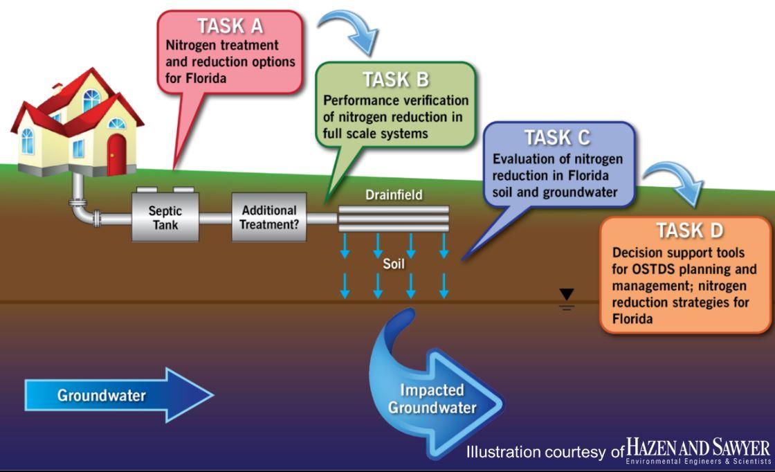 2015 onsite sewage final report